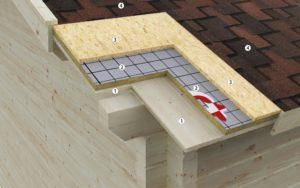 Kit para aislamiento térmico de Casetas de Jardín 24 - Techo
